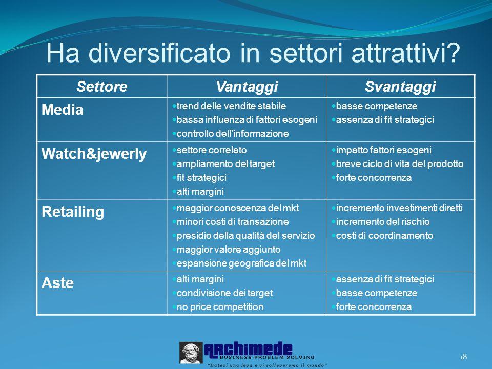 18 Ha diversificato in settori attrattivi.