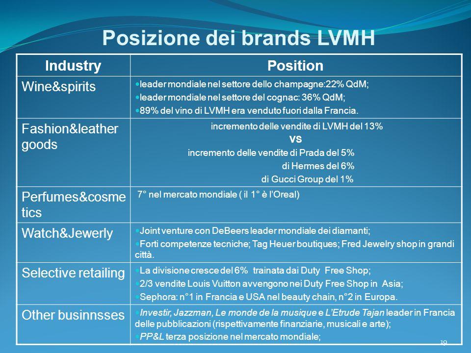 19 Posizione dei brands LVMH IndustryPosition Wine&spirits leader mondiale nel settore dello champagne:22% QdM; leader mondiale nel settore del cognac: 36% QdM; 89% del vino di LVMH era venduto fuori dalla Francia.