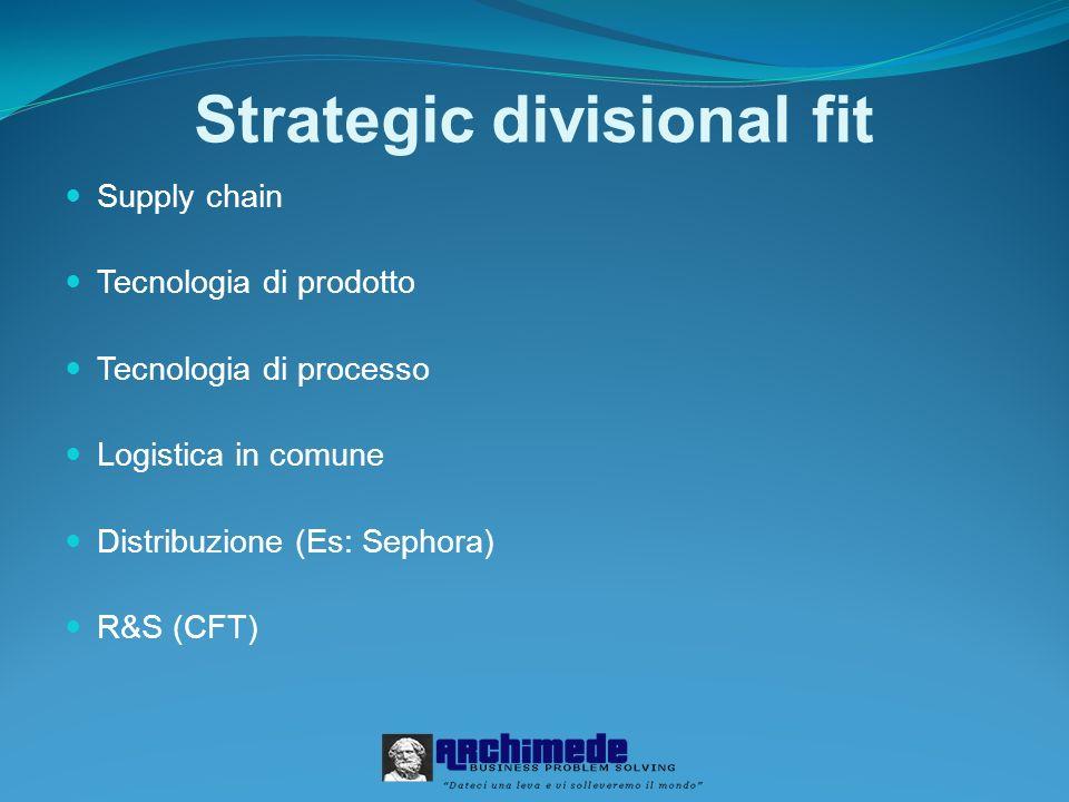 Strategic divisional fit Supply chain Tecnologia di prodotto Tecnologia di processo Logistica in comune Distribuzione (Es: Sephora) R&S (CFT)