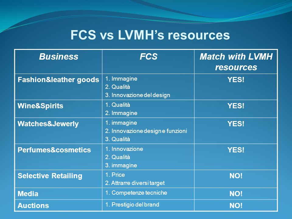 FCS vs LVMHs resources BusinessFCSMatch with LVMH resources Fashion&leather goods 1.