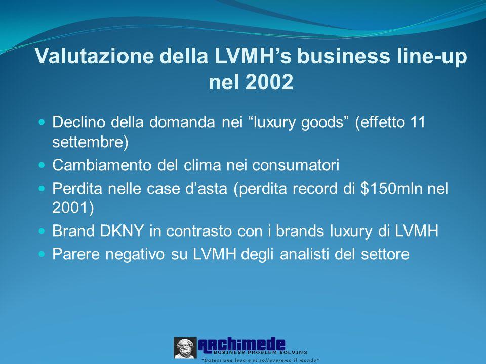 Valutazione della LVMHs business line-up nel 2002 Declino della domanda nei luxury goods (effetto 11 settembre) Cambiamento del clima nei consumatori Perdita nelle case dasta (perdita record di $150mln nel 2001) Brand DKNY in contrasto con i brands luxury di LVMH Parere negativo su LVMH degli analisti del settore