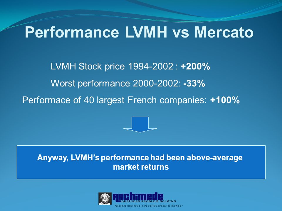 Performance LVMH vs Mercato LVMH Stock price 1994-2002 : +200% Worst performance 2000-2002: -33% Performace of 40 largest French companies: +100% Anyway, LVMHs performance had been above-average market returns