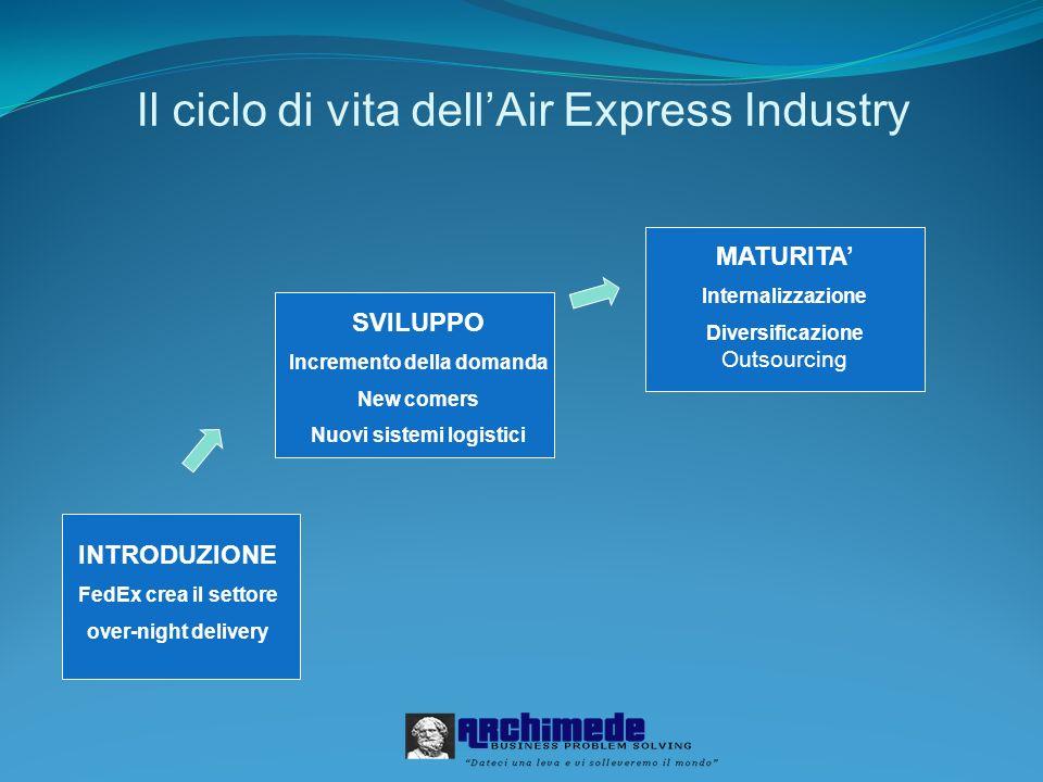 Il ciclo di vita dellAir Express Industry INTRODUZIONE FedEx crea il settore over-night delivery SVILUPPO Incremento della domanda New comers Nuovi sistemi logistici MATURITA Internalizzazione Diversificazione Outsourcing