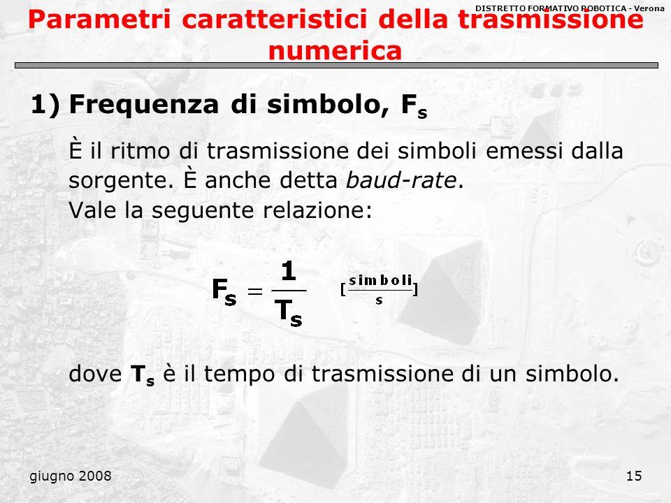 DISTRETTO FORMATIVO ROBOTICA - Verona giugno 200815 Parametri caratteristici della trasmissione numerica 1)Frequenza di simbolo, F s È il ritmo di tra