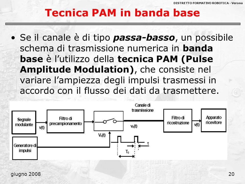 DISTRETTO FORMATIVO ROBOTICA - Verona giugno 200820 Tecnica PAM in banda base Se il canale è di tipo passa-basso, un possibile schema di trasmissione