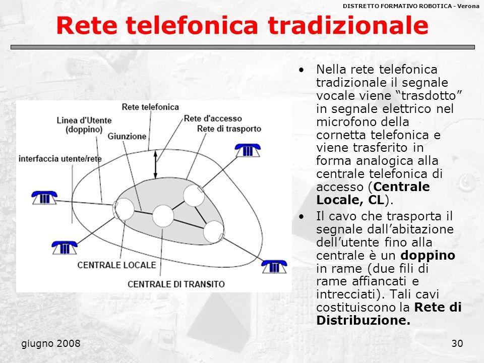 DISTRETTO FORMATIVO ROBOTICA - Verona giugno 200830 Rete telefonica tradizionale Nella rete telefonica tradizionale il segnale vocale viene trasdotto