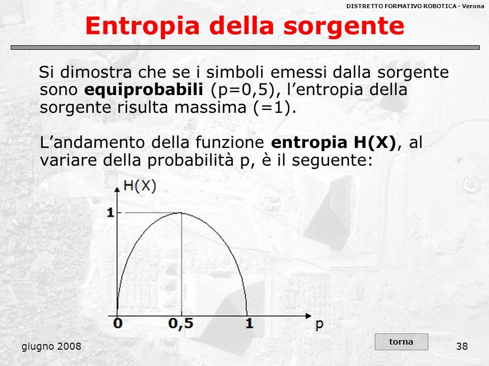 DISTRETTO FORMATIVO ROBOTICA - Verona giugno 200838 Entropia della sorgente Si dimostra che se i simboli emessi dalla sorgente sono equiprobabili (p=0