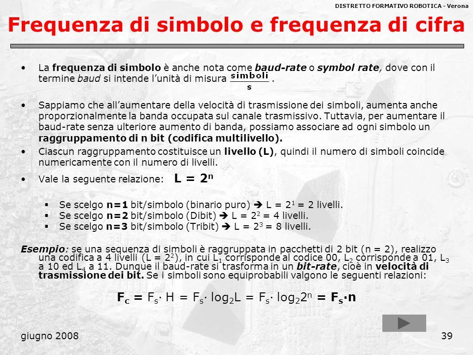 DISTRETTO FORMATIVO ROBOTICA - Verona giugno 200839 Frequenza di simbolo e frequenza di cifra La frequenza di simbolo è anche nota come baud-rate o sy