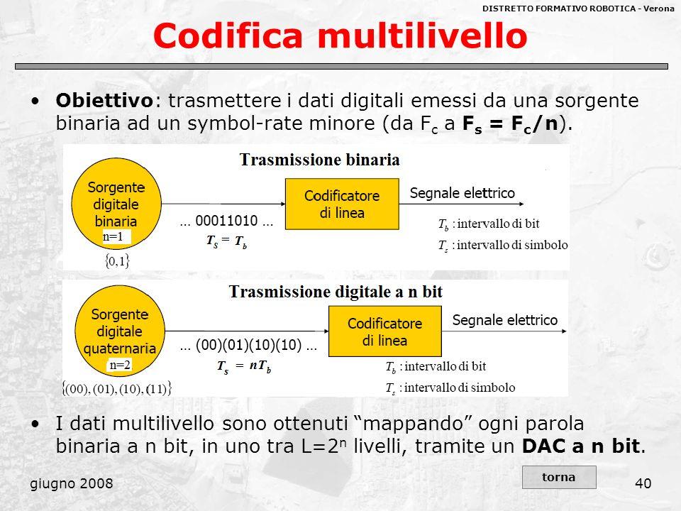 DISTRETTO FORMATIVO ROBOTICA - Verona giugno 200840 Codifica multilivello Obiettivo: trasmettere i dati digitali emessi da una sorgente binaria ad un