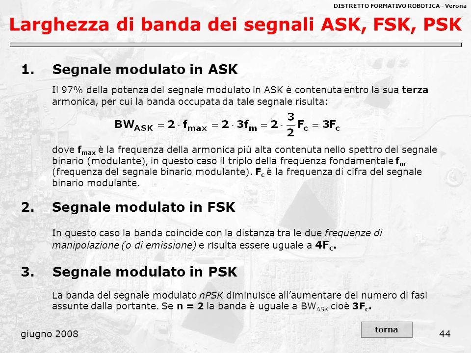 DISTRETTO FORMATIVO ROBOTICA - Verona giugno 200844 Larghezza di banda dei segnali ASK, FSK, PSK 1. Segnale modulato in ASK Il 97% della potenza del s