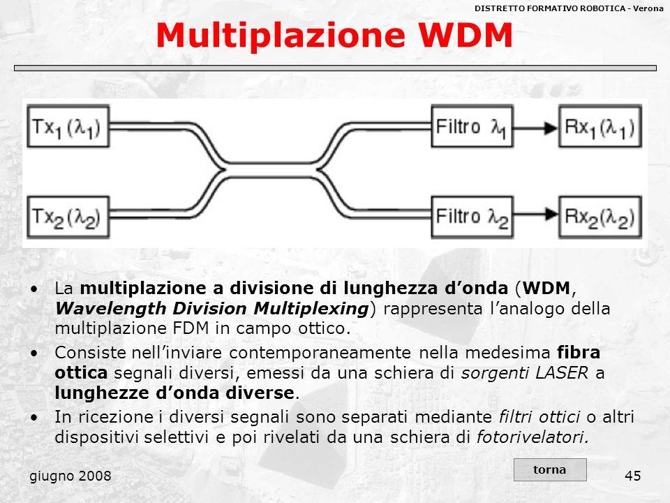 DISTRETTO FORMATIVO ROBOTICA - Verona giugno 200845 Multiplazione WDM La multiplazione a divisione di lunghezza donda (WDM, Wavelength Division Multip