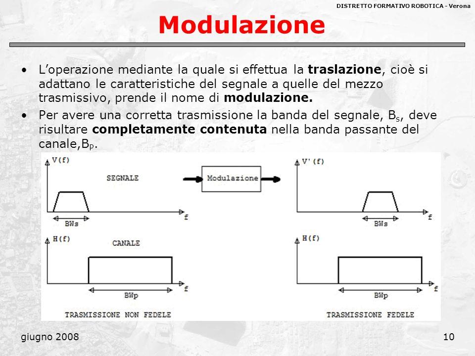 DISTRETTO FORMATIVO ROBOTICA - Verona giugno 200810 Modulazione Loperazione mediante la quale si effettua la traslazione, cioè si adattano le caratter