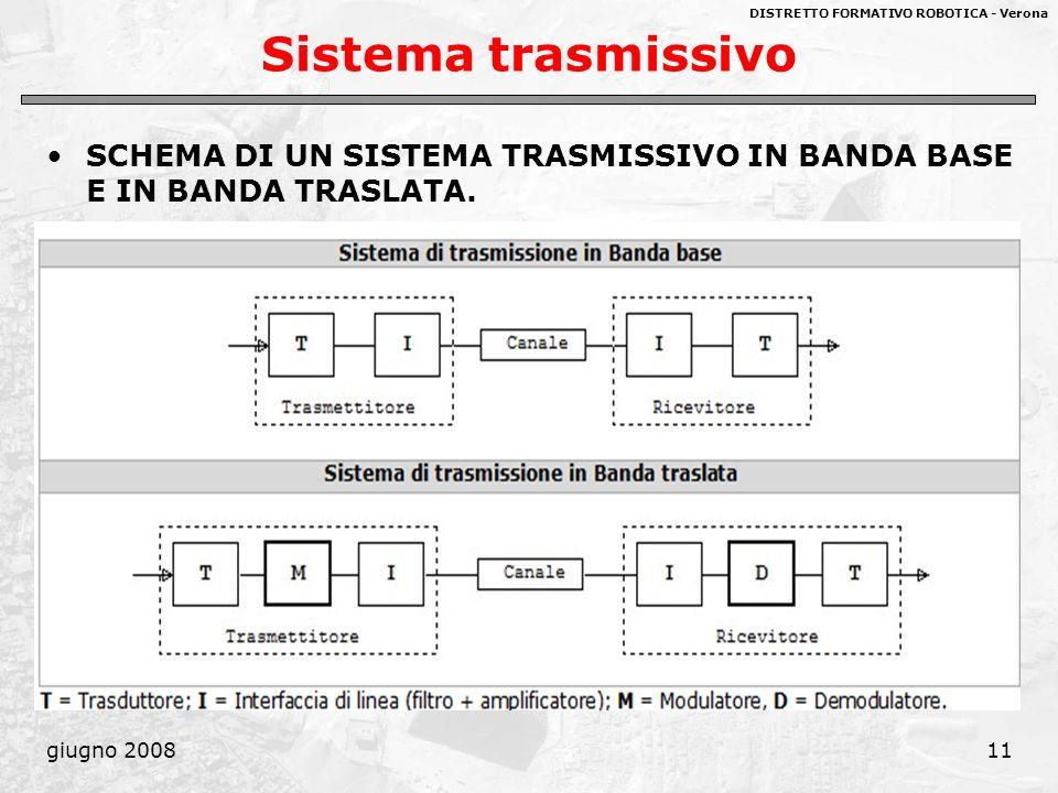 DISTRETTO FORMATIVO ROBOTICA - Verona giugno 200811 Sistema trasmissivo SCHEMA DI UN SISTEMA TRASMISSIVO IN BANDA BASE E IN BANDA TRASLATA.