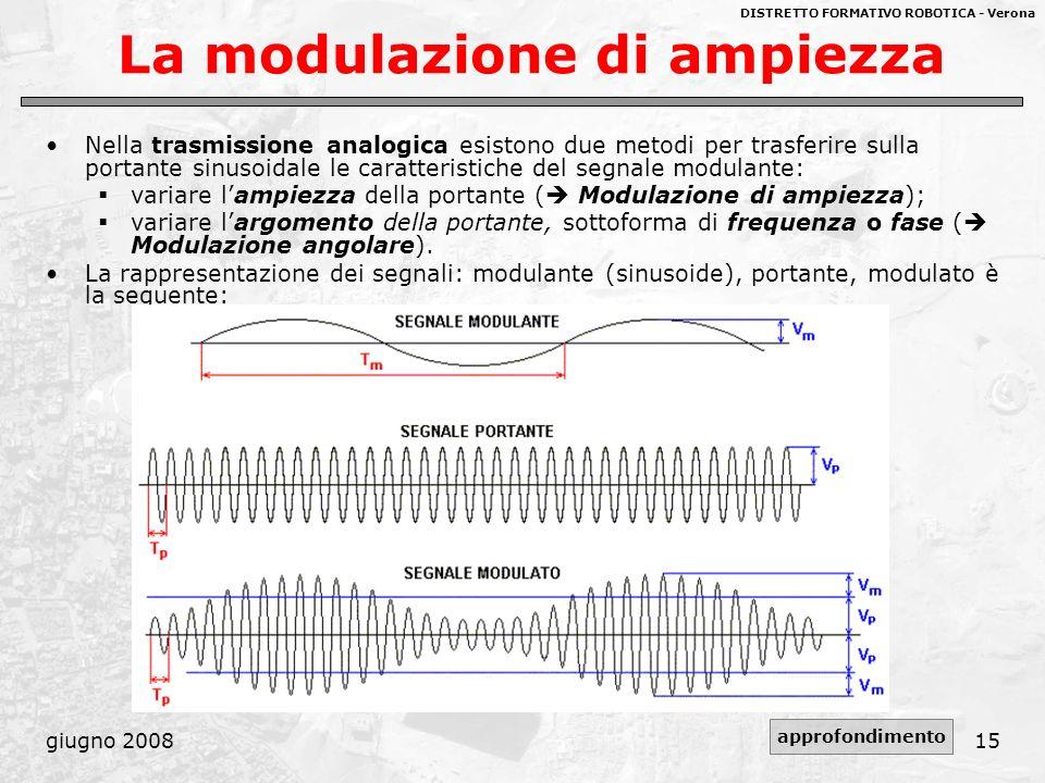DISTRETTO FORMATIVO ROBOTICA - Verona giugno 200815 La modulazione di ampiezza Nella trasmissione analogica esistono due metodi per trasferire sulla p