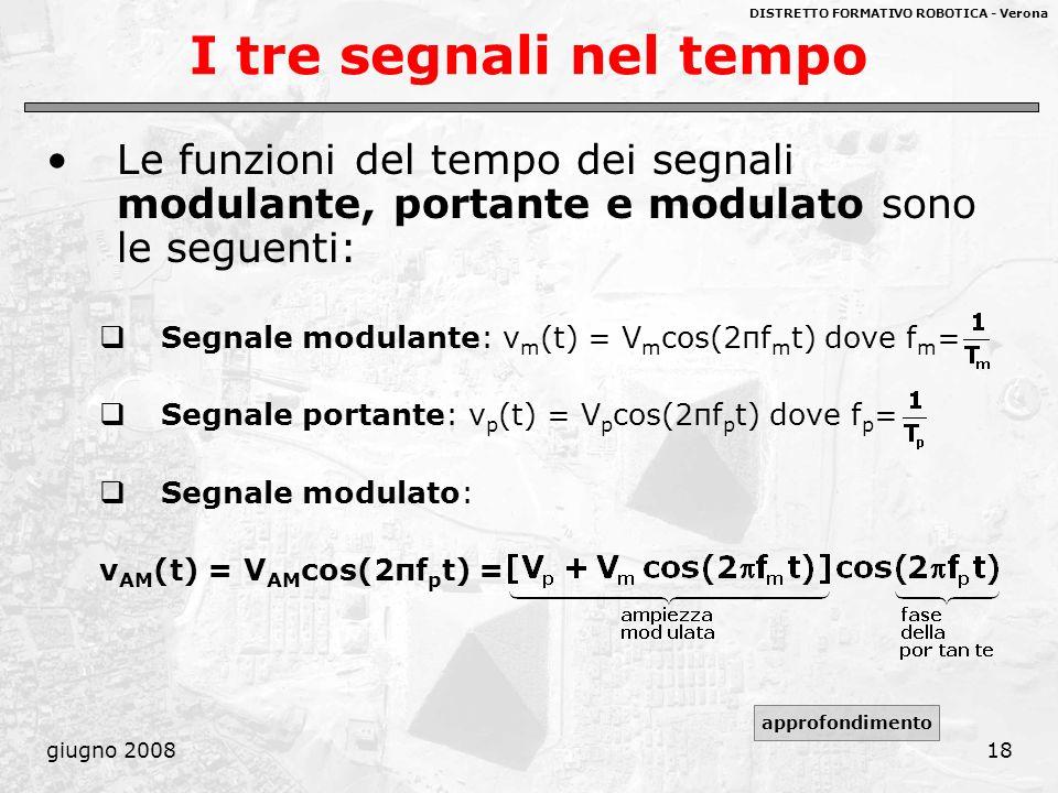 DISTRETTO FORMATIVO ROBOTICA - Verona giugno 200818 I tre segnali nel tempo Le funzioni del tempo dei segnali modulante, portante e modulato sono le s