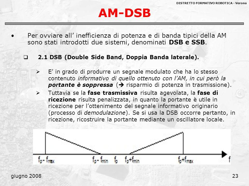 DISTRETTO FORMATIVO ROBOTICA - Verona giugno 200823 AM-DSB Per ovviare all inefficienza di potenza e di banda tipici della AM sono stati introdotti du