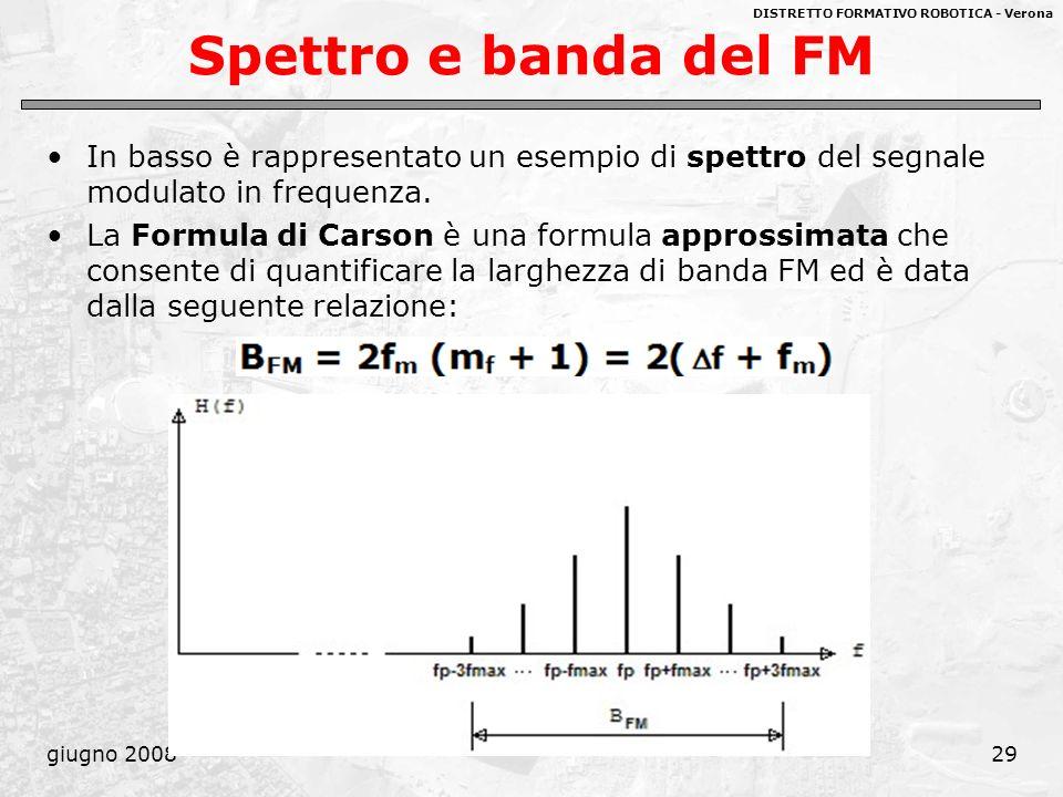 DISTRETTO FORMATIVO ROBOTICA - Verona giugno 200829 Spettro e banda del FM In basso è rappresentato un esempio di spettro del segnale modulato in freq