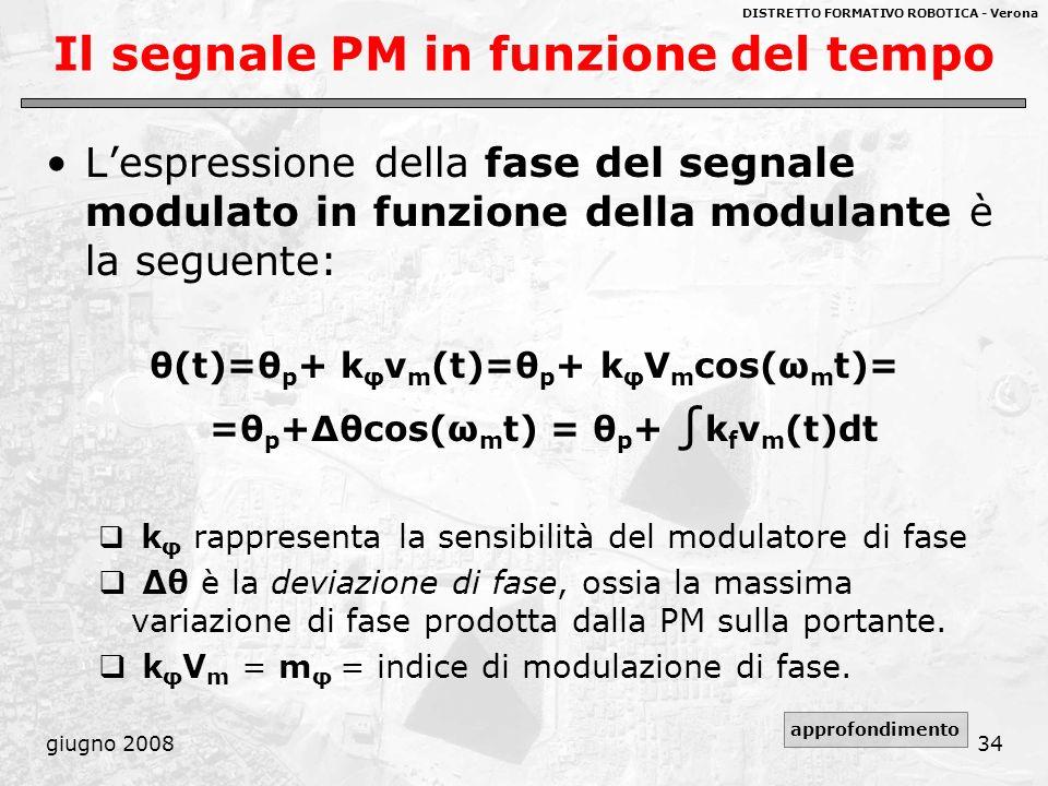 DISTRETTO FORMATIVO ROBOTICA - Verona giugno 200834 Il segnale PM in funzione del tempo Lespressione della fase del segnale modulato in funzione della