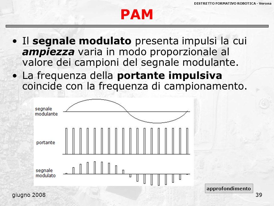 DISTRETTO FORMATIVO ROBOTICA - Verona giugno 200839 PAM Il segnale modulato presenta impulsi la cui ampiezza varia in modo proporzionale al valore dei