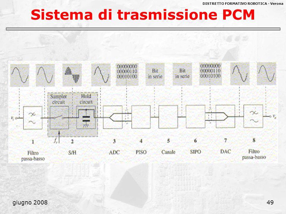 DISTRETTO FORMATIVO ROBOTICA - Verona giugno 200849 Sistema di trasmissione PCM