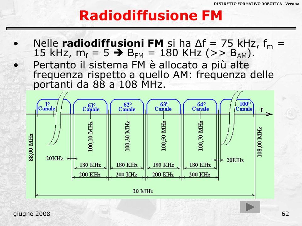 DISTRETTO FORMATIVO ROBOTICA - Verona giugno 200862 Radiodiffusione FM Nelle radiodiffusioni FM si ha Δf = 75 kHz, f m = 15 kHz, m f = 5 B FM = 180 KH
