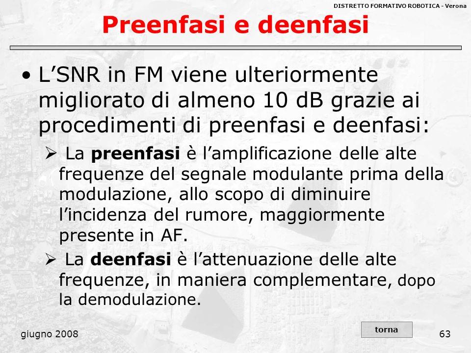 DISTRETTO FORMATIVO ROBOTICA - Verona giugno 200863 Preenfasi e deenfasi LSNR in FM viene ulteriormente migliorato di almeno 10 dB grazie ai procedime