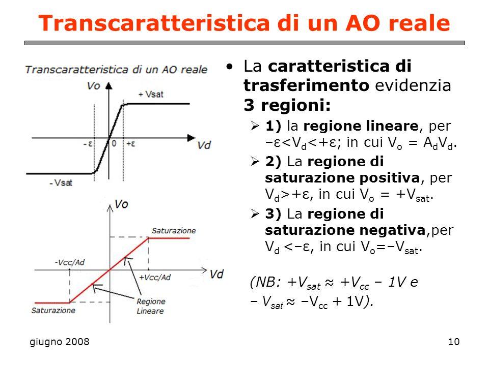 giugno 200810 Transcaratteristica di un AO reale La caratteristica di trasferimento evidenzia 3 regioni: 1) la regione lineare, per –ε<V d <+ε; in cui