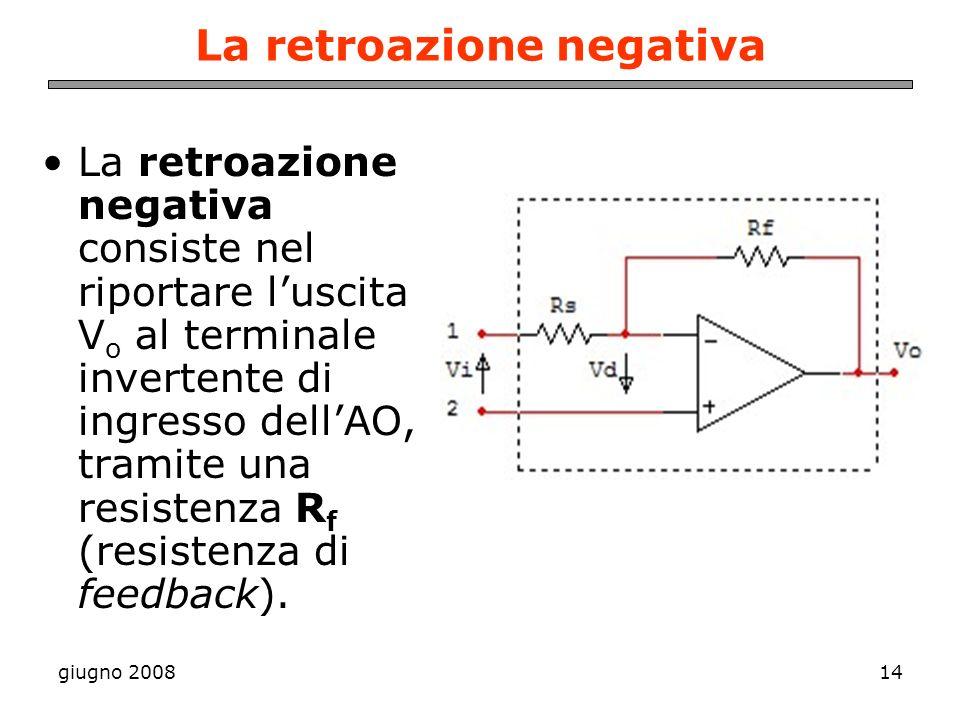 giugno 200814 La retroazione negativa La retroazione negativa consiste nel riportare luscita V o al terminale invertente di ingresso dellAO, tramite u