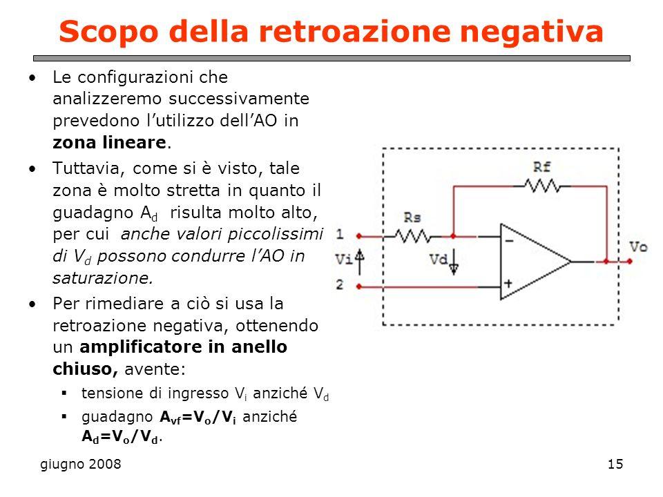 giugno 200815 Scopo della retroazione negativa Le configurazioni che analizzeremo successivamente prevedono lutilizzo dellAO in zona lineare. Tuttavia