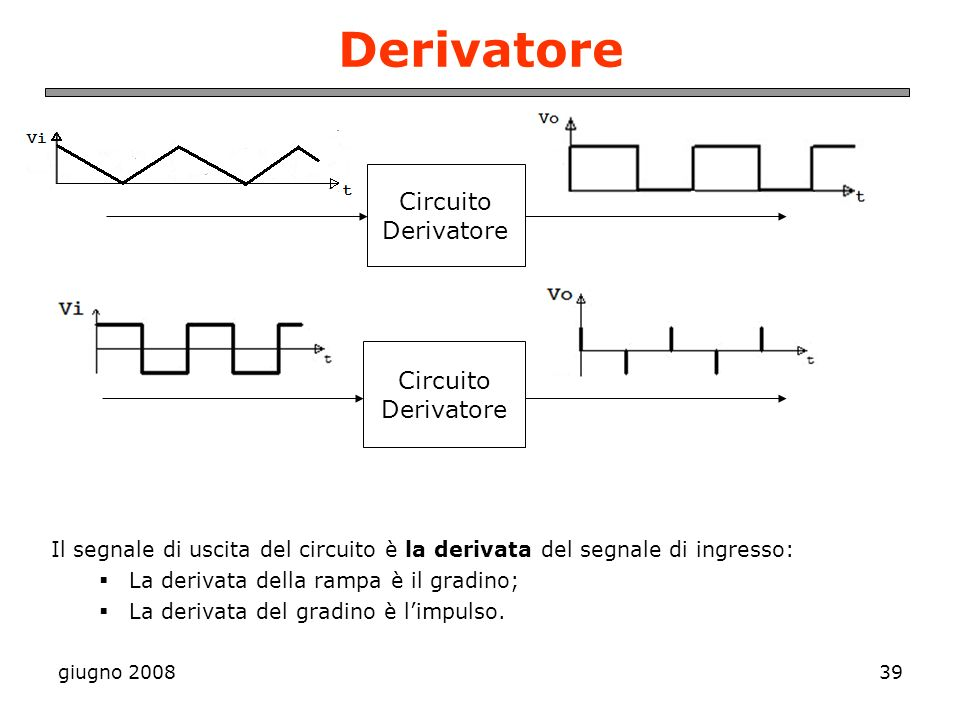 giugno 200839 Derivatore Il segnale di uscita del circuito è la derivata del segnale di ingresso: La derivata della rampa è il gradino; La derivata de