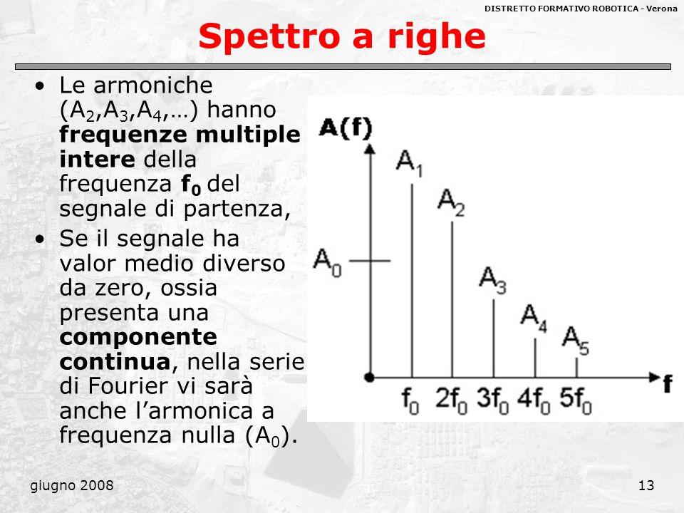 DISTRETTO FORMATIVO ROBOTICA - Verona giugno 200813 Spettro a righe Le armoniche (A 2,A 3,A 4,…) hanno frequenze multiple intere della frequenza f 0 d