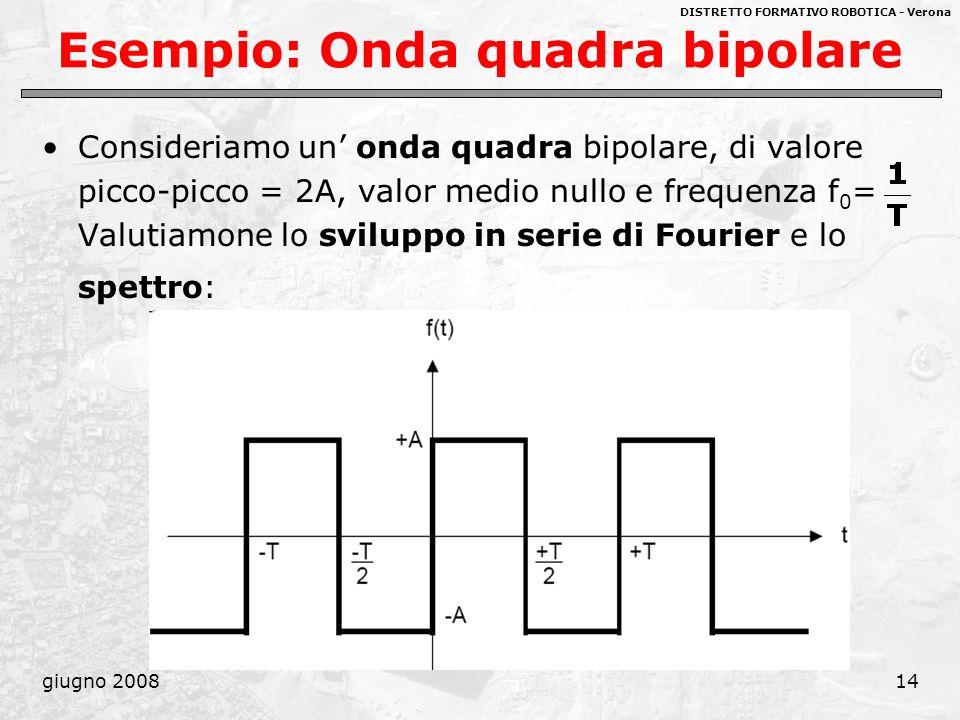 DISTRETTO FORMATIVO ROBOTICA - Verona giugno 200814 Esempio: Onda quadra bipolare Consideriamo un onda quadra bipolare, di valore picco-picco = 2A, va