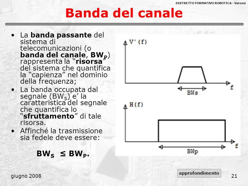 DISTRETTO FORMATIVO ROBOTICA - Verona giugno 200821 Banda del canale La banda passante del sistema di telecomunicazioni (o banda del canale, BW P ) ra