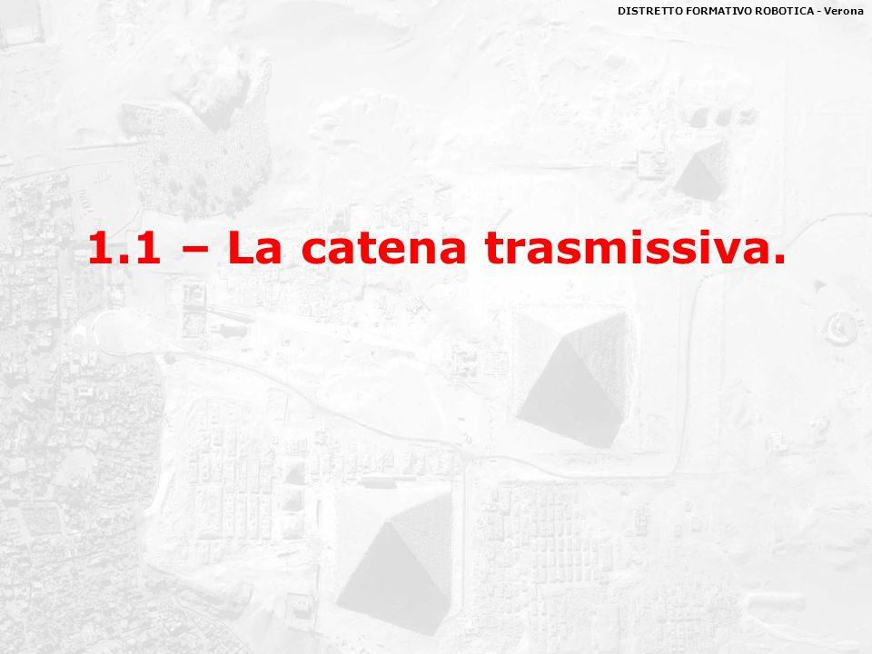 DISTRETTO FORMATIVO ROBOTICA - Verona giugno 200824 Aspetti fondamentali Gli aspetti fondamentali da considerare per progettare un sistema trasmissivo sono i seguenti: 1.