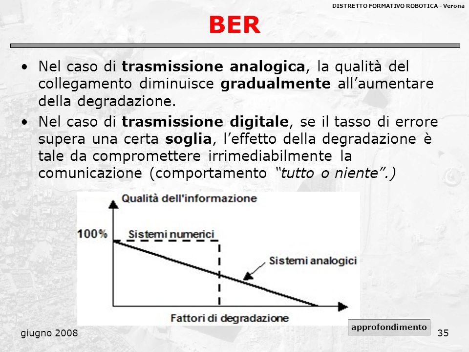 DISTRETTO FORMATIVO ROBOTICA - Verona giugno 200835 BER Nel caso di trasmissione analogica, la qualità del collegamento diminuisce gradualmente allaum