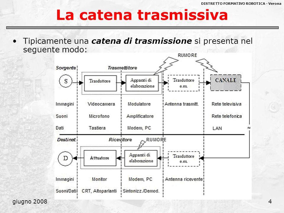 DISTRETTO FORMATIVO ROBOTICA - Verona giugno 200855 Progetto di un sistema trasmissivo Dai concetti di banda del segnale e del canale discendono due specie di problemi: 1.avendo un dato mezzo trasmissivo, prevedere quali segnali possono essere trasmessi in esso; 2.avendo una certa categoria di segnali da trasmettere, progettare un sistema idoneo a trasmetterli.