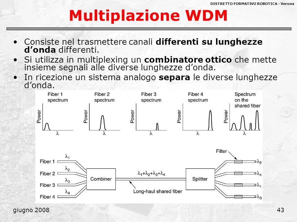 DISTRETTO FORMATIVO ROBOTICA - Verona giugno 200843 Multiplazione WDM Consiste nel trasmettere canali differenti su lunghezze donda differenti. Si uti