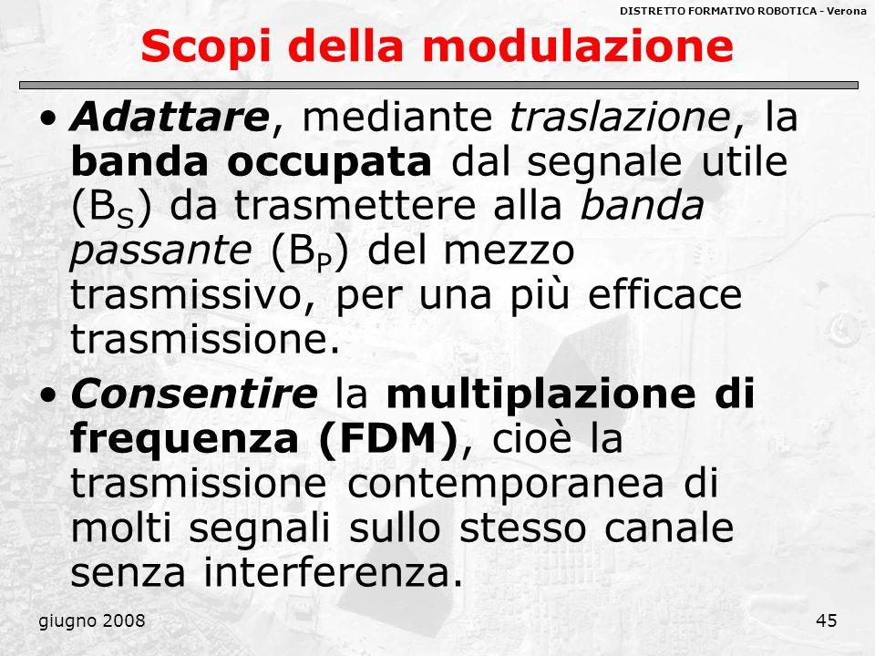 DISTRETTO FORMATIVO ROBOTICA - Verona giugno 200845 Scopi della modulazione Adattare, mediante traslazione, la banda occupata dal segnale utile (B S )
