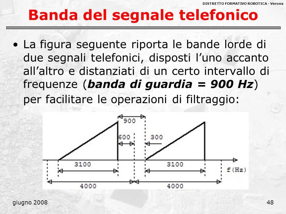 DISTRETTO FORMATIVO ROBOTICA - Verona giugno 200848 Banda del segnale telefonico La figura seguente riporta le bande lorde di due segnali telefonici,