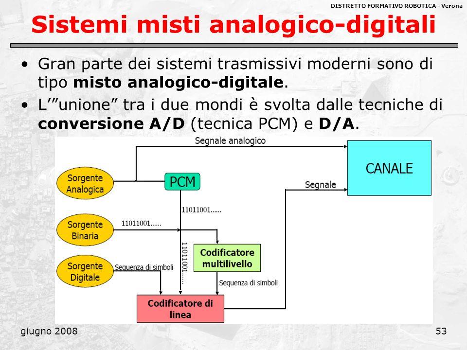 DISTRETTO FORMATIVO ROBOTICA - Verona giugno 200853 Sistemi misti analogico-digitali Gran parte dei sistemi trasmissivi moderni sono di tipo misto ana