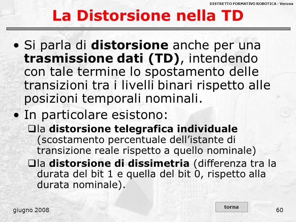 DISTRETTO FORMATIVO ROBOTICA - Verona giugno 200860 La Distorsione nella TD Si parla di distorsione anche per una trasmissione dati (TD), intendendo c