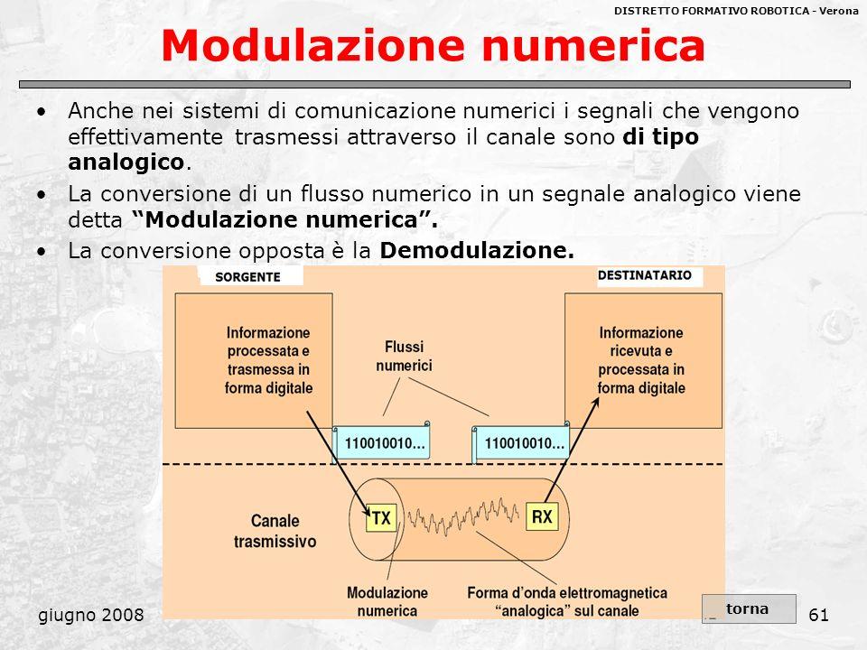 DISTRETTO FORMATIVO ROBOTICA - Verona giugno 200861 Modulazione numerica Anche nei sistemi di comunicazione numerici i segnali che vengono effettivame