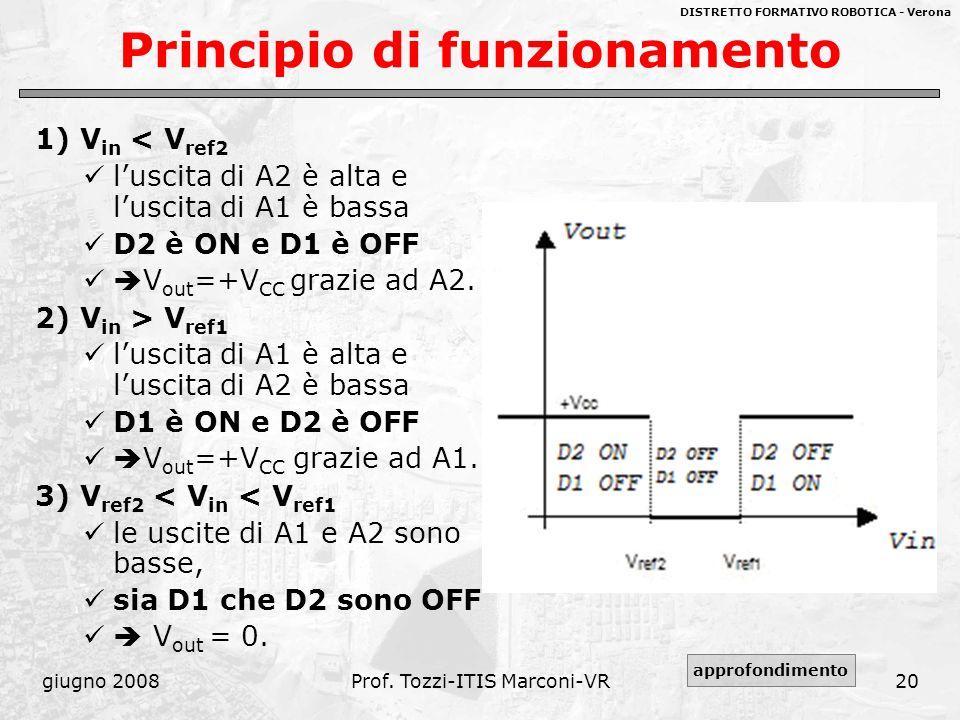 DISTRETTO FORMATIVO ROBOTICA - Verona giugno 2008Prof. Tozzi-ITIS Marconi-VR20 Principio di funzionamento 1) V in < V ref2 luscita di A2 è alta e lusc