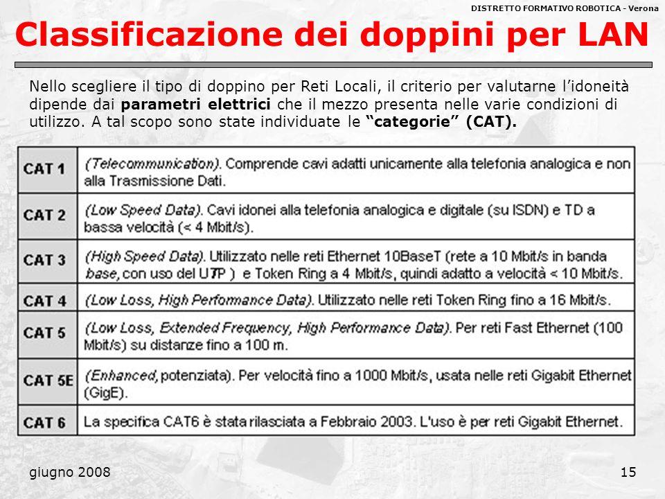 DISTRETTO FORMATIVO ROBOTICA - Verona giugno 200815 Classificazione dei doppini per LAN Nello scegliere il tipo di doppino per Reti Locali, il criteri