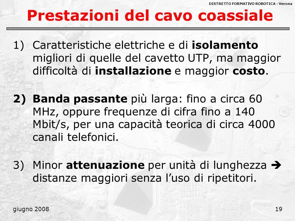 DISTRETTO FORMATIVO ROBOTICA - Verona giugno 200819 Prestazioni del cavo coassiale 1)Caratteristiche elettriche e di isolamento migliori di quelle del