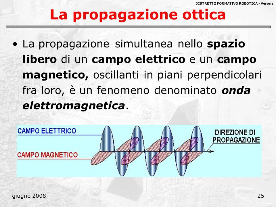 DISTRETTO FORMATIVO ROBOTICA - Verona giugno 200825 La propagazione ottica La propagazione simultanea nello spazio libero di un campo elettrico e un c