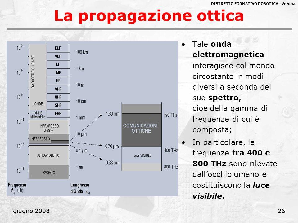 DISTRETTO FORMATIVO ROBOTICA - Verona giugno 200826 La propagazione ottica Tale onda elettromagnetica interagisce col mondo circostante in modi divers
