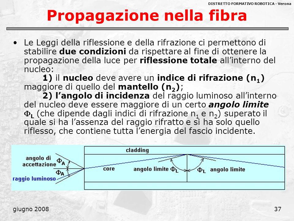 DISTRETTO FORMATIVO ROBOTICA - Verona giugno 200837 Propagazione nella fibra Le Leggi della riflessione e della rifrazione ci permettono di stabilire