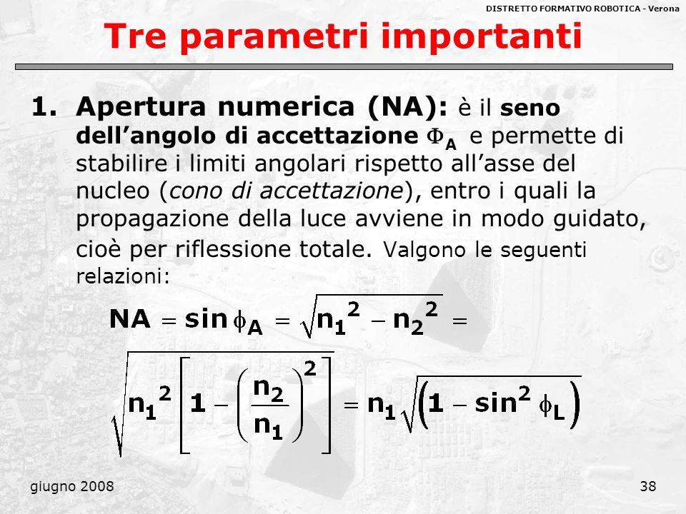 DISTRETTO FORMATIVO ROBOTICA - Verona giugno 200838 Tre parametri importanti 1.Apertura numerica (NA): è il seno dellangolo di accettazione A e permet