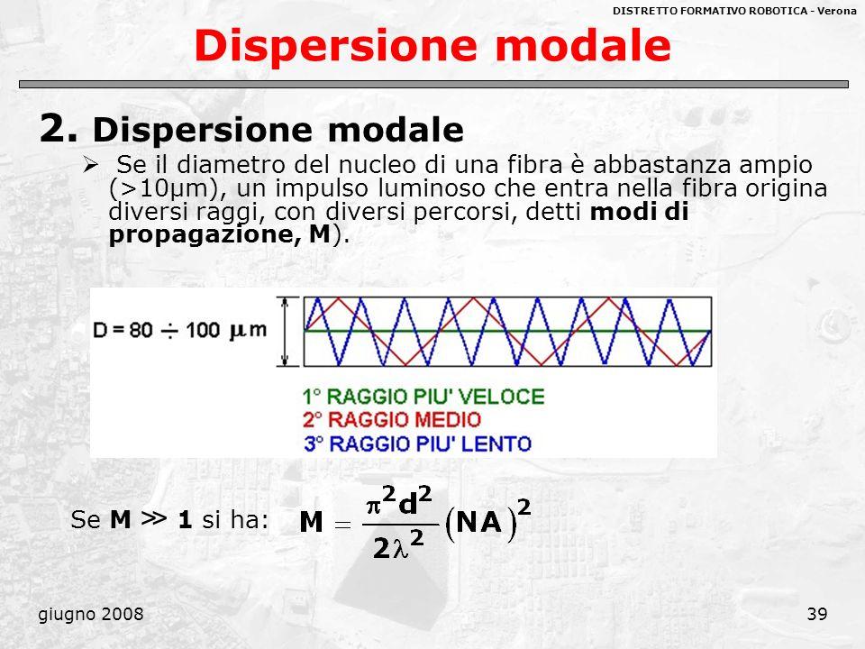 DISTRETTO FORMATIVO ROBOTICA - Verona giugno 200839 Dispersione modale 2. Dispersione modale Se il diametro del nucleo di una fibra è abbastanza ampio